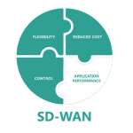 5 things to consider with an unmanaged SD-WAN solution